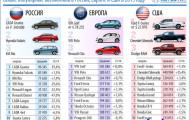 Рейтинг наиболее популярных автомобилей 2015 года